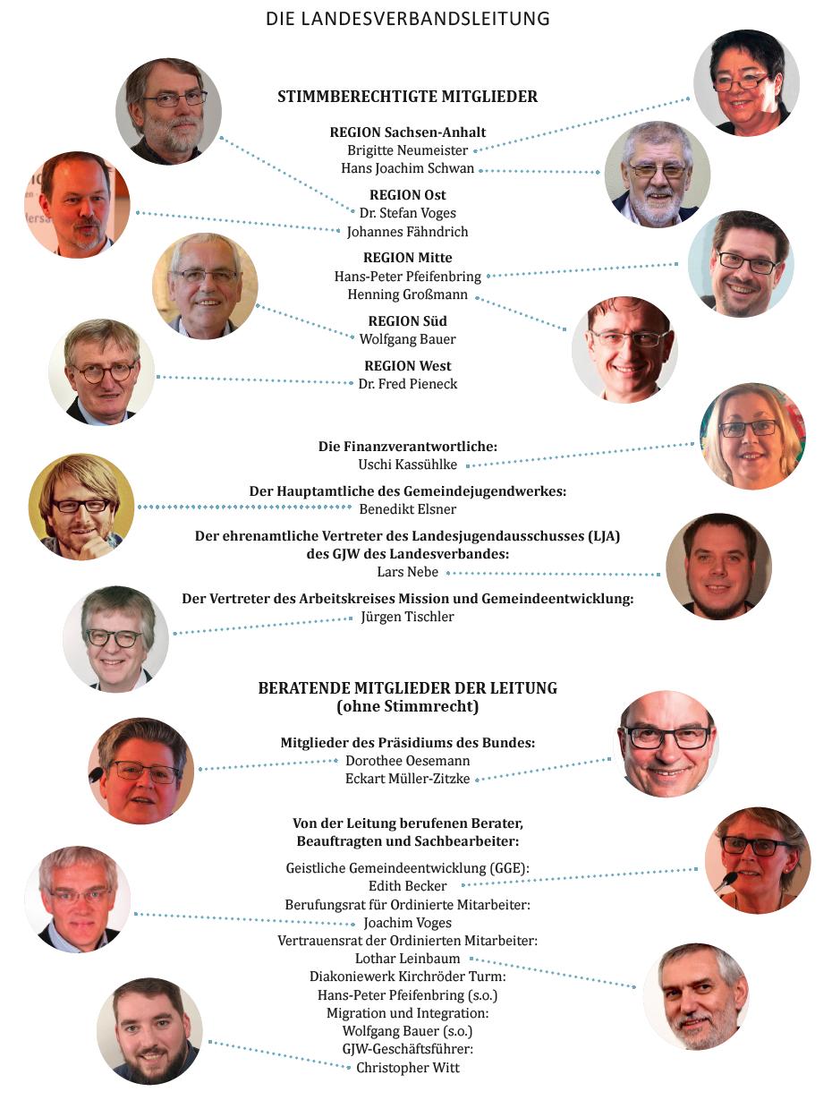 Landesverbandsleitung 2020 NOSA